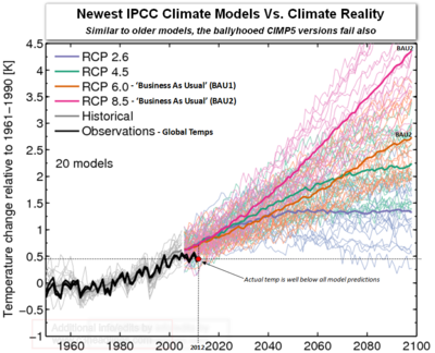 IPCC Climate Models vs Actual Observations.png
