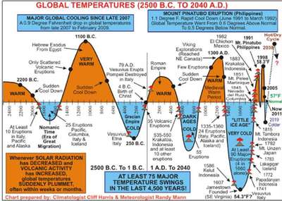 global-cooling-graph-719171.jpg