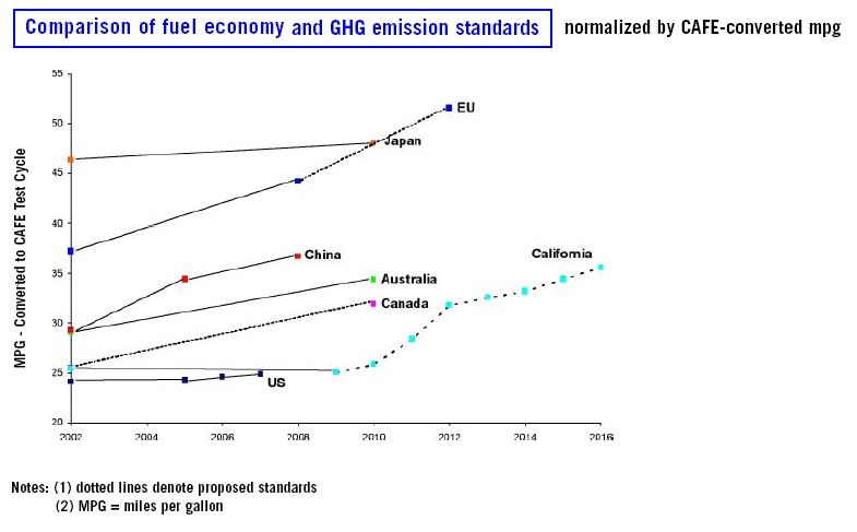 Comparison_of_fuel_economy_standards.jpg