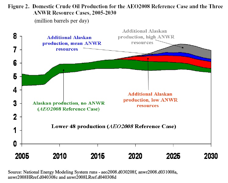 Domestic_Crude_Oil_Production_for_the_AEO2008_Reference_case_and_three_ANWR_resource_cases.jpg