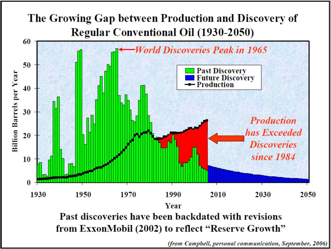 OilProductionExceedsDiscoveriesSince1984.jpg