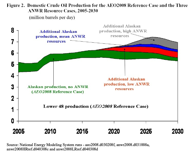 Domestic Crude Oil Production for the AEO2008 Reference case and three ANWR resource cases.jpg