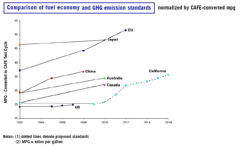 Comparison of fuel economy standards.jpg