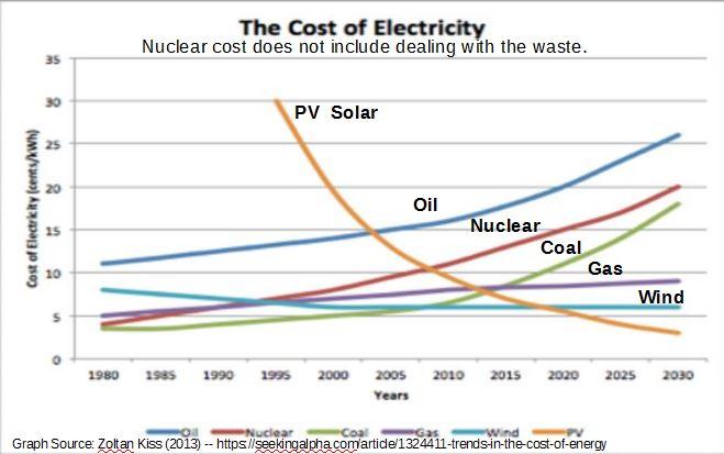 Cost_of_Energy_Types.JPG