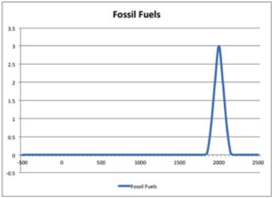 Figure1-TimelineOfFossilFuels.PNG