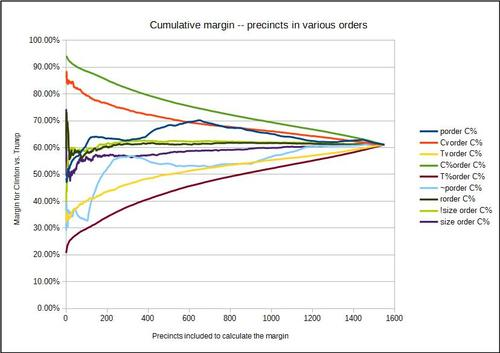 Cumulative Average of Precincts in various orders.jpg